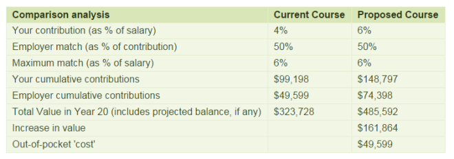 401k Contribution Comparison